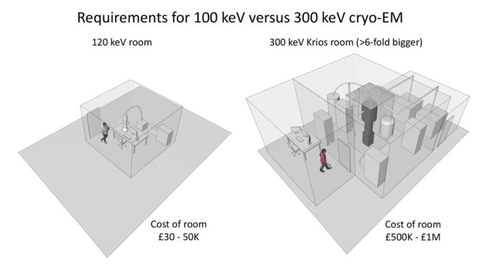 Cry-EM room size comparison