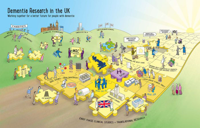 Dementia Research in the UK: funding landscape picture