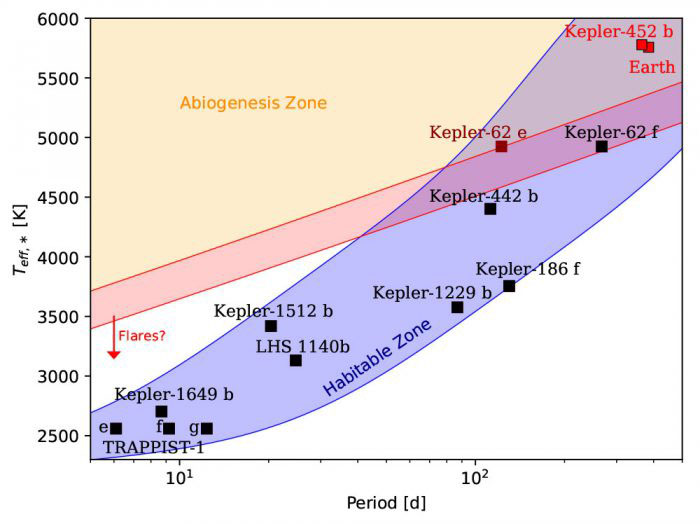 A diagram showing which of a select group of confirmed exoplanets (and Earth) lie within the abiogenesis zone